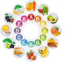 Vitamíny a minerály, výživa